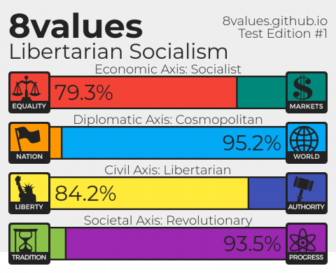 Libertarian Socialism. Economic Axis: Socialist (79.3% equality, 20.7% markets); Diplomatic Axis: Cosmopolitan (4.8% nation, 95.2% world); Civil Axis: Libertarian (84.2% liberty, 15.8% authority); Societal Axis: Revolutionary (5.5% tradition, 93.5% p